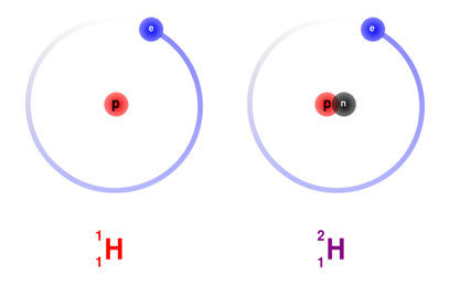 Isotopic analysis: Hydrogen on the left and it's isotope Deuterium (with the extra neutron) on the right