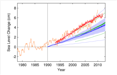 Sea level rise: measured data in red, third assessment in blue, fourth assessment in green (from paper)