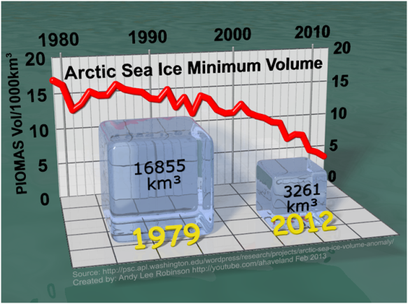 Visualisation of reduction in arctic sea ice thickness (from Andy Lee Robinson, via ClimateProgress)