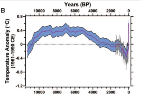 Temperature reconstructions Marcott et al. in purple (with blue confidence interval) Mann et al. in grey (from paper)