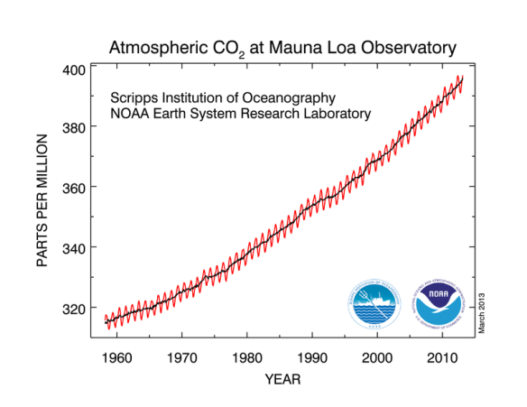 NOAA Mauna Loa CO2 data (396.80ppm at Feb. 2013)