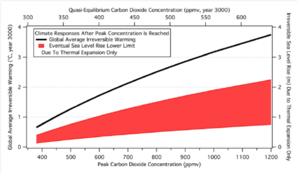 Sea level rise from thermal expansion only with different CO2 concentration peaks (from paper)