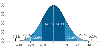 The standard deviation bell curve (Wikimedia commons)