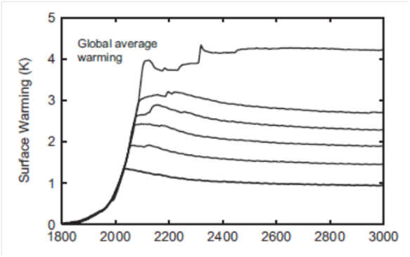 Temperature changes to the year 3000 with different CO2 concentration peaks (from paper)