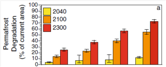 Permafrost melting estimates for each time period over four different emissions scenarios (from paper)