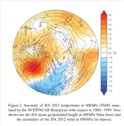 Jet stream getting funky – temperature anomaly patterns at 600 hectopascals pressure, aka 4000m above sea level with a big red blob over Greenland (from paper)