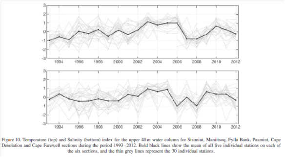 Sea surface temperatures (top) and salinity (bottom) both decreasing (from paper)