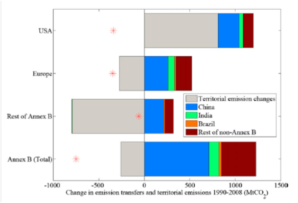 Emission reductions vs emissions transferred to developing world. Annex B: developed world, non-Annex B: developing world (from paper)