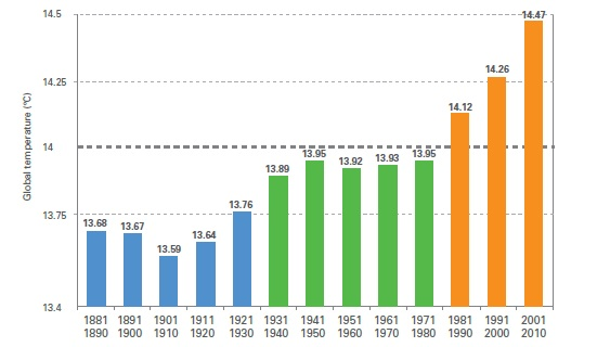 Decade by decade temperature record (from report)