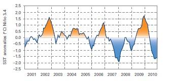 El Niño and La Niña trends for sea surface temperatures (from report)