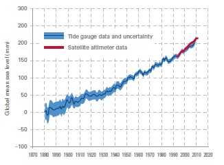 Sea level rise (from report)