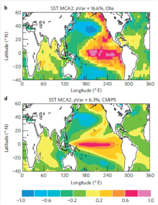 Top: Observed sea surface temperatures. Bottom: predicted sea surface temperatures (from paper)