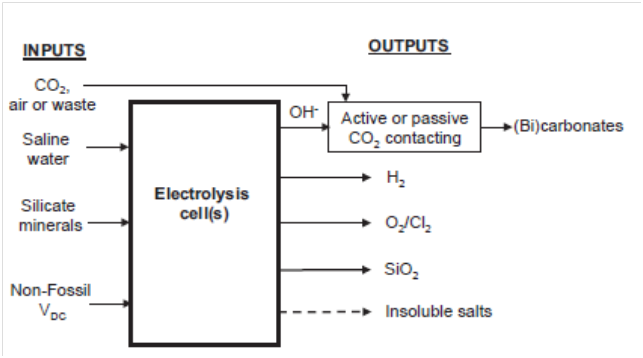 electrolytic cells essay Free practice questions for high school chemistry - help with electrolytic cells  includes full solutions and score reporting.