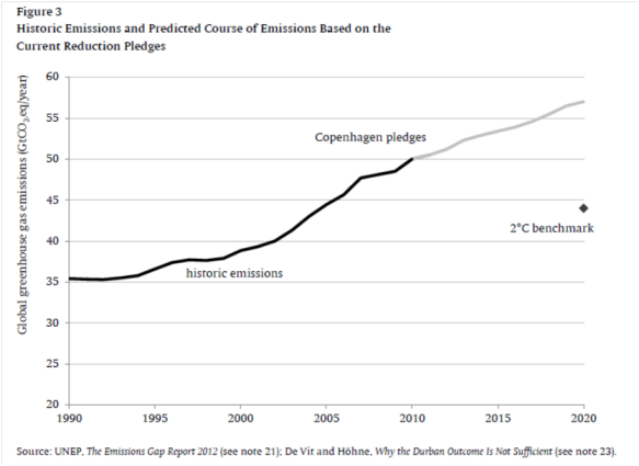 The emissions gap (from paper)