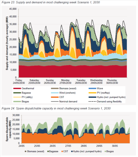 Meeting demand shortfall by dispatching biogas and biomass (from paper)