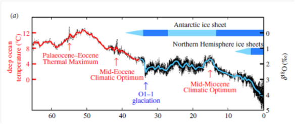 Long road to recovery – PETM followed by 2,000 years of change, then a slow slope back to normal temps (from Hansen et. al PNAS 2013)