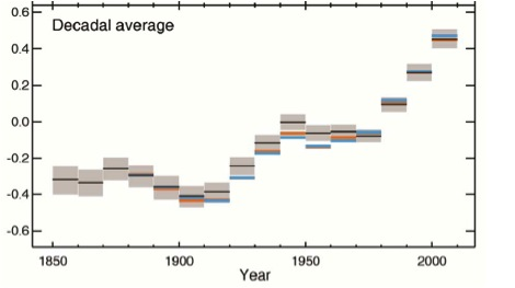 Decade by decade average temperatures (Y axis is change in Celsius from base year of 1950) (from paper)