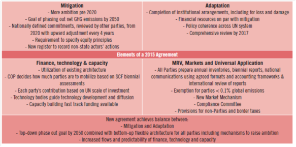 Elements of a 2015 agreement (from paper)