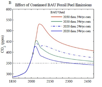 Reduction scenarios (from paper) BAU: Business As Usual