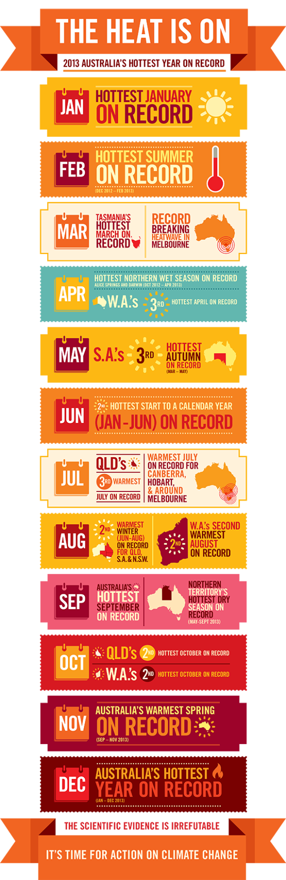Infographic by the Climate Council.