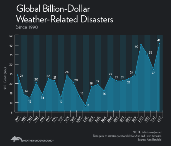 Billion dollar disasters – they're a growth industry right now (from Jeff Masters, Weather Underground)