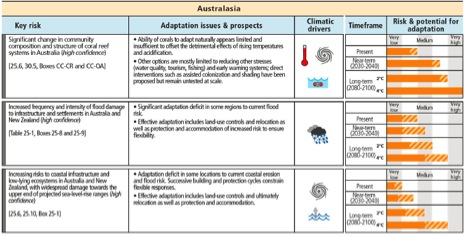 Adaptation risk management opportunities for Australia (from paper)